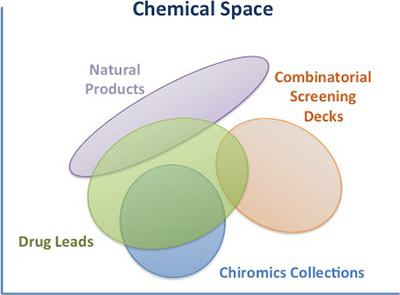 chemical space chart